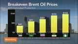 Oil will stabilize around $75 a barrel: Levkovich