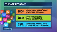 Apple changes app pricing worldwide, spurred by currency swings