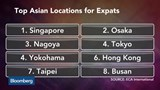 Singapore tops list of cities for Asian expats