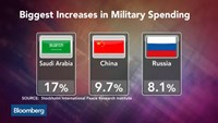 China is the number 2 military spender in 2014: SIPRI