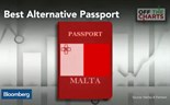 The top five passports for global travel
