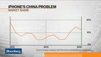 Does Apple have an iPhone problem in China?