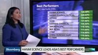 Asia's best and worst performing sectors