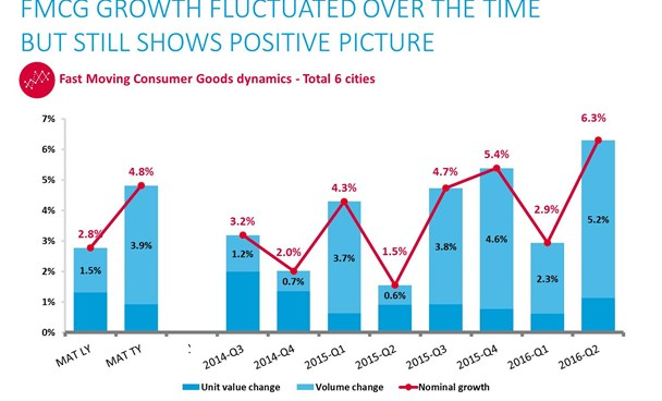Robust growth for consumer goods in Vietnam: report