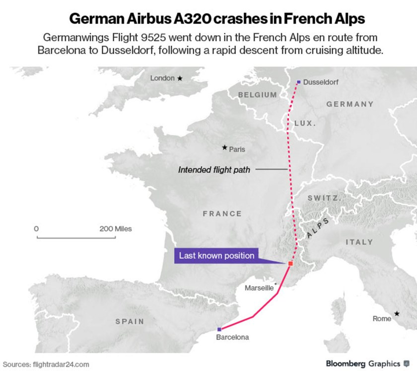 German A320 with 150 people aboard crashes in southern France