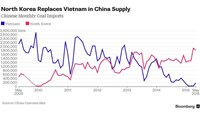 Chart shows decline in coal sales to China from Vietnam, and increase in North Korean exports