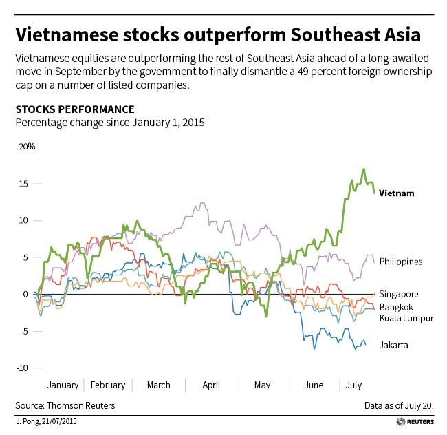 On cusp of breakout? Vietnam equities outperform Southeast Asia