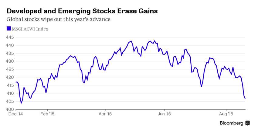 These charts show how hard China has hit global markets