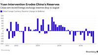 China's foreign exchange reserves fall in August on yuan support
