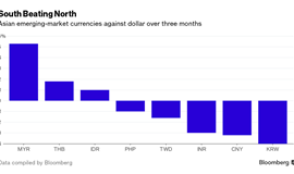 Asean currencies prove they're not as vulnerable as you think