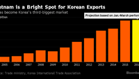 Under the hood of Korean trade is Vietnam's clout as a market