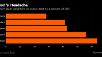 Vietnam fiscal threat looms as debt tops Asian neighbors: chart