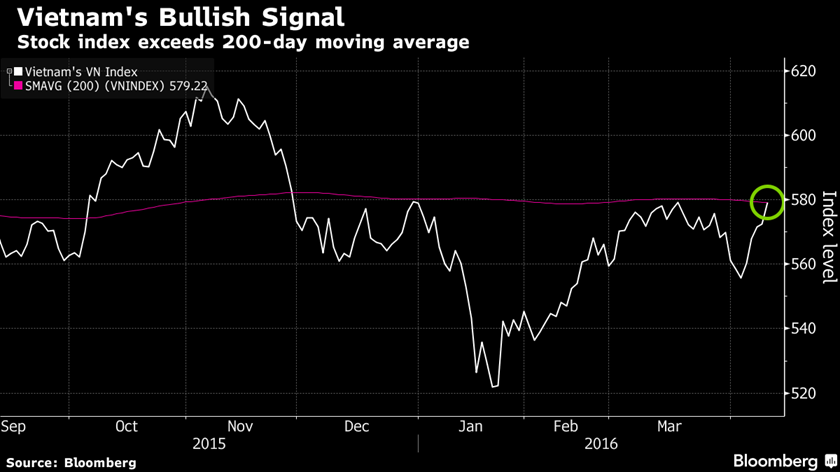 Vietnamese stock gauge breaks through barrier after rally: chart