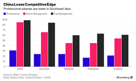 China's white-collar wages outstrip Southeast Asian salaries