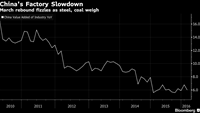 China's economy grinds down a gear as heavy industry drags