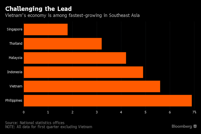 Vietnam outperforms most peers despite crippling drought: chart