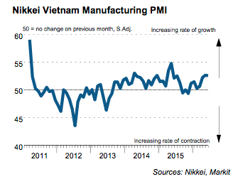 Vietnam manufacturing growth quickens to 11-month high: Markit PMI