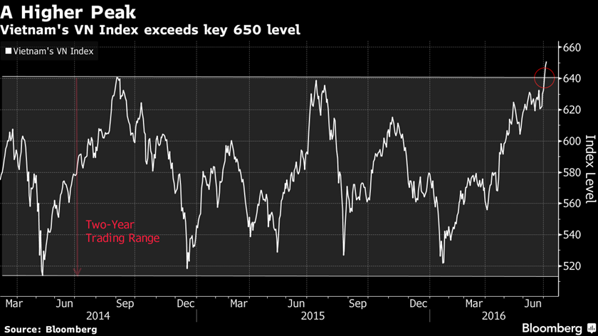 Vietnam stocks break out of trading range in bullish sign: chart