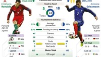 Euro-2016 final factfile: Portugal vs France