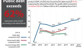 Vietnam's public debt exceeds 62 percent of GDP