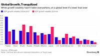 The global economy is slow... but steadier than ever