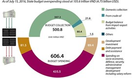 Vietnam's budget overspending hits VND105.6 trillion in 7 months