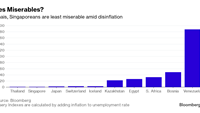 World's least miserable live in Asia, thanks to disinflation