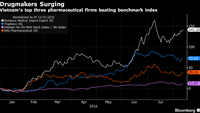Vietnam drug stocks surging as foreigners covet booming industry