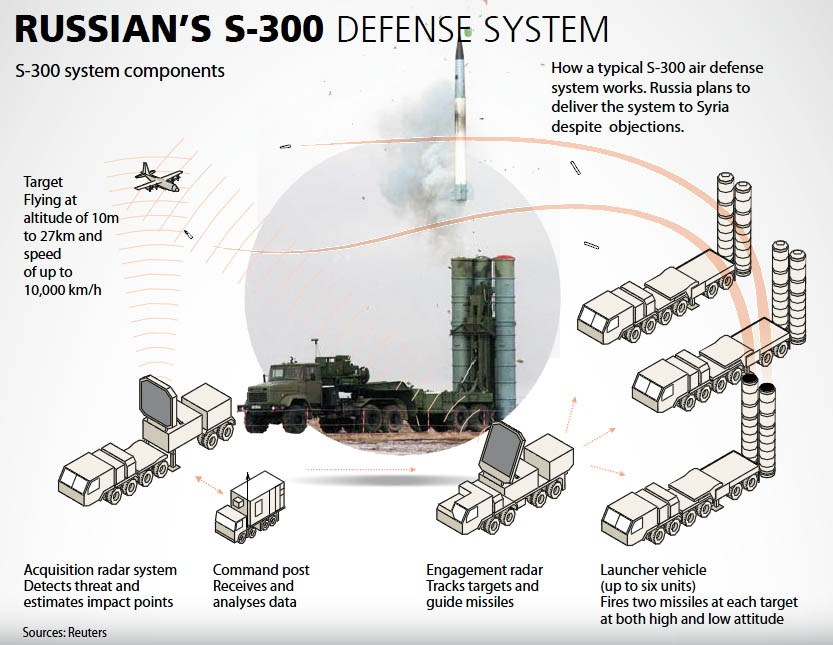 Russia may send S-300 missile system to Iran - media