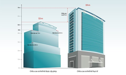 The building has been found exceeding the permitted height. Graphic: Tien Thanh/VnExpress