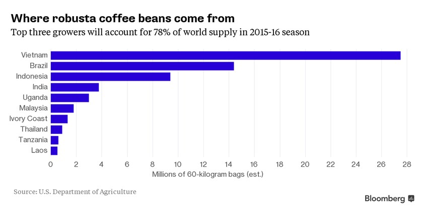 While Brazil Has Long Been The Gest Producer Of All Coffee Varieties It Mostly Grows Higher End Arabica Beans Favored By Starbucks Corp