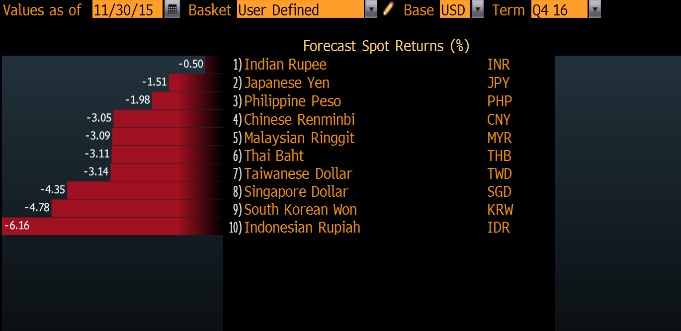 Everyone's a loser: All Asia currencies seen down for third year