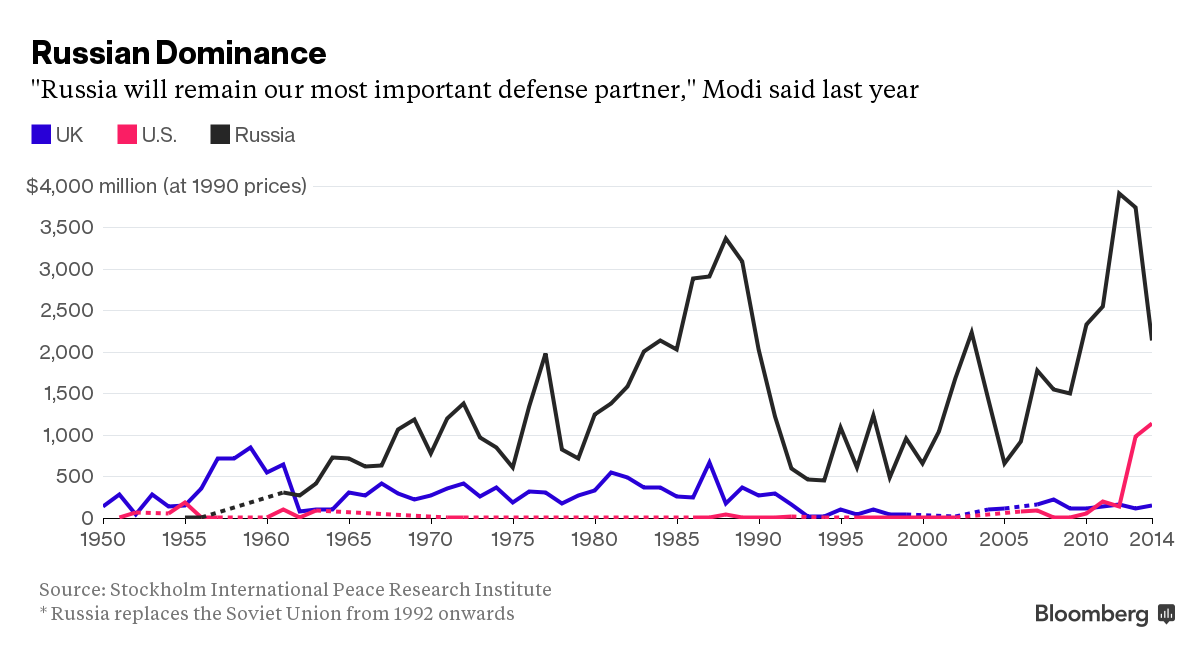 Modi seeks Russian crown jewel in decade's biggest defense deal
