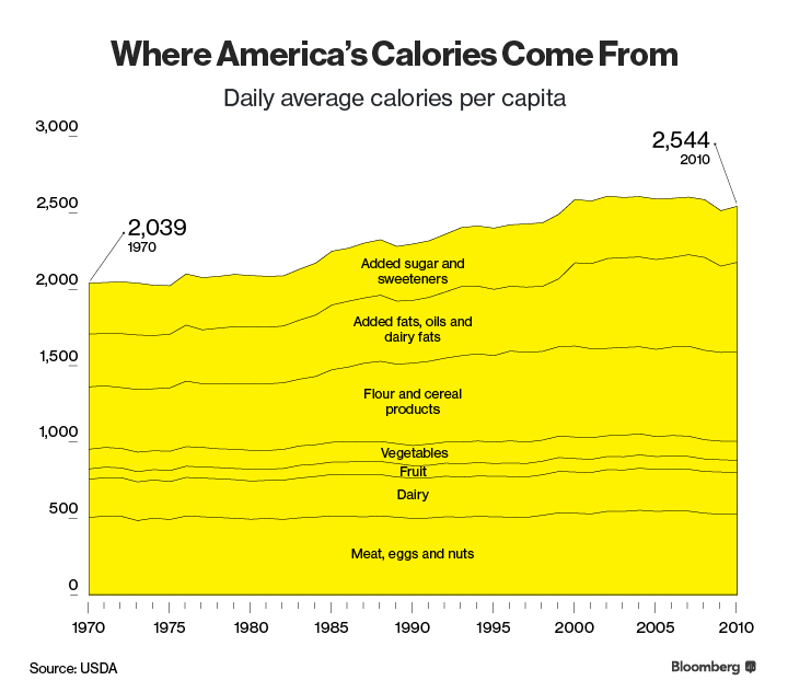 How Americans got so fat, in charts