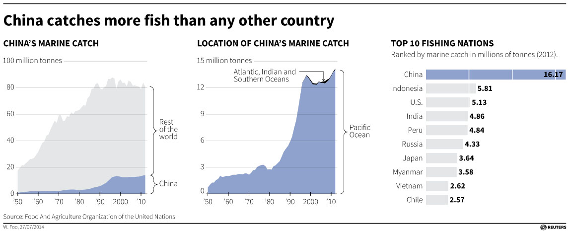 Satellites and seafood: China keeps fishing fleet connected in disputed waters