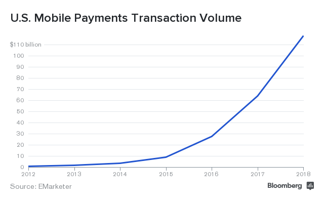 Mobile payments forecast: hazy with a chance of Apple