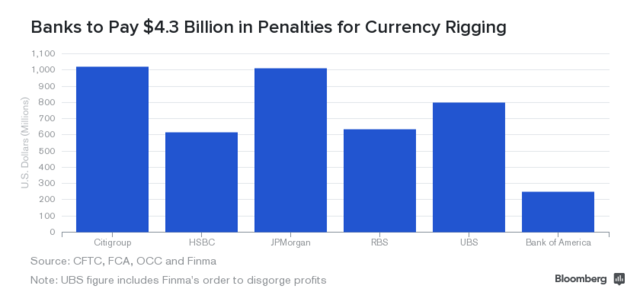 Six banks to pay $4.3 billion in first wave of currency-rigging penalties