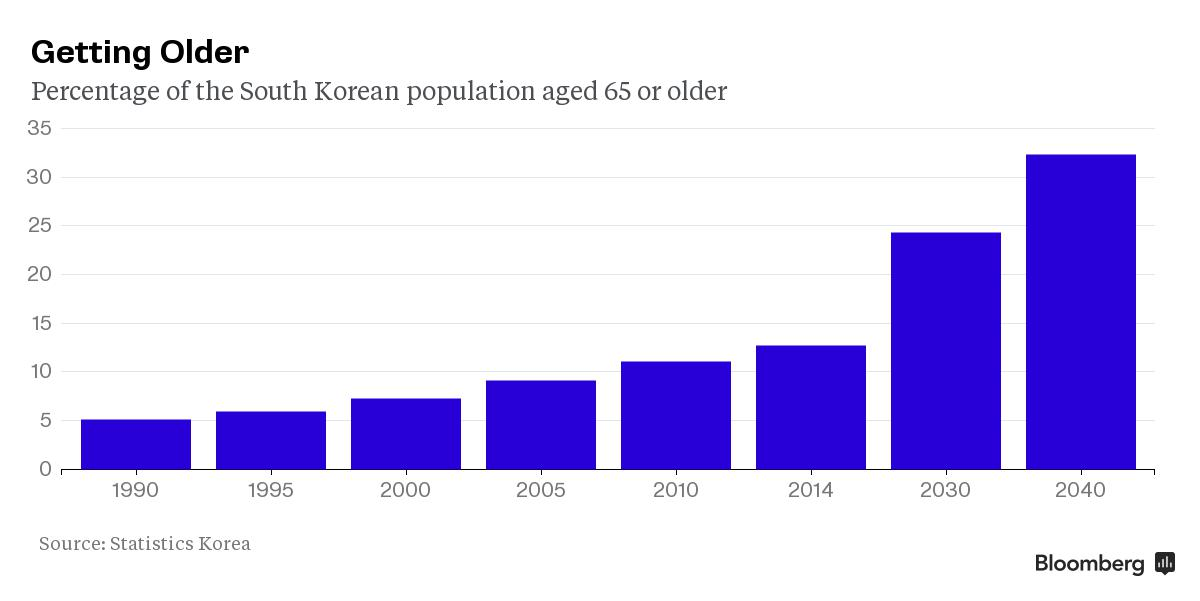Korea comes full circle in one generation as aging crisis looms