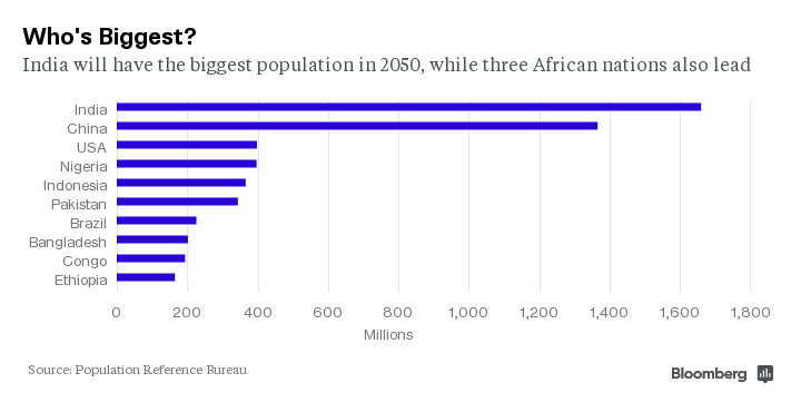 These 10 countries will have the world 39 s biggest populations by 2050 world thanh nien daily - Population reference bureau ...