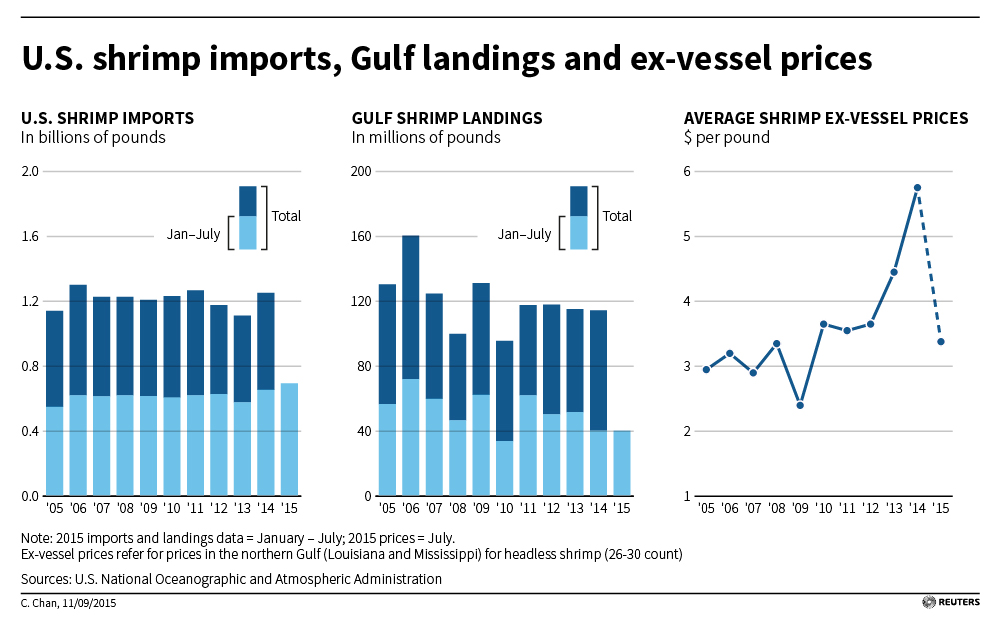 Asia trade deal unites U.S. Gulf and Vietnamese shrimpers in worry
