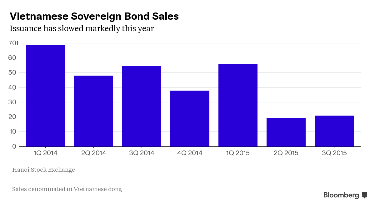 Vietnam refusal to budge on bond yields puts growth plan at risk