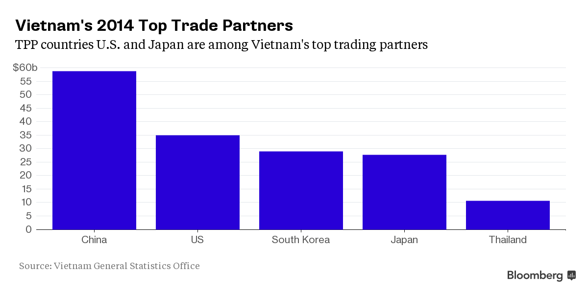 The biggest winner from TPP trade deal may be Vietnam