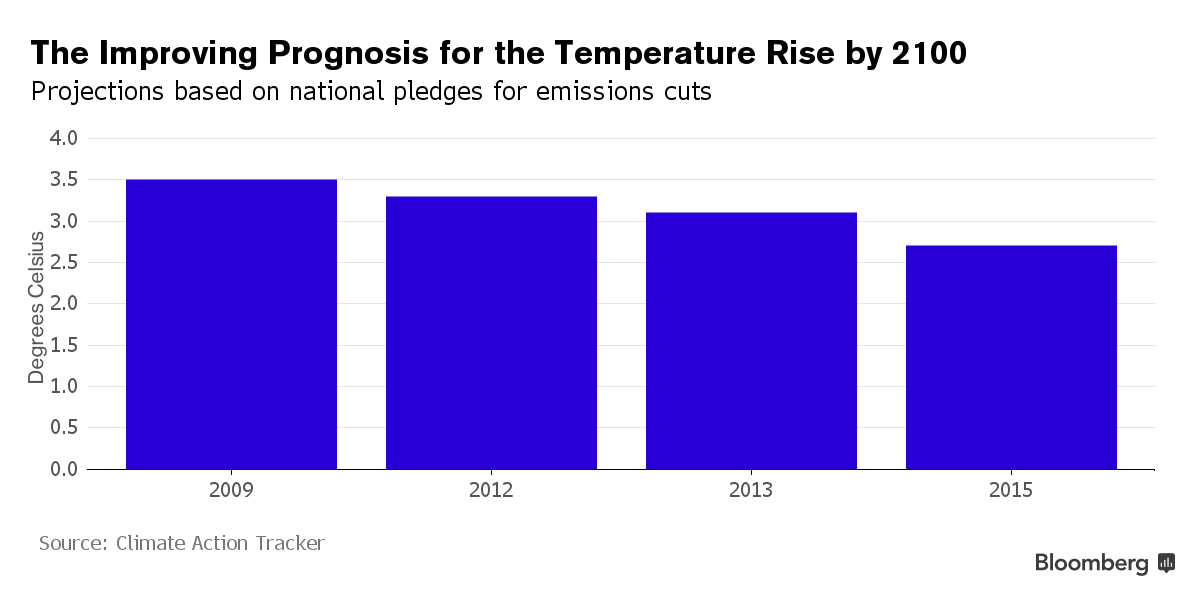 The climate talks in Paris might actually work this time