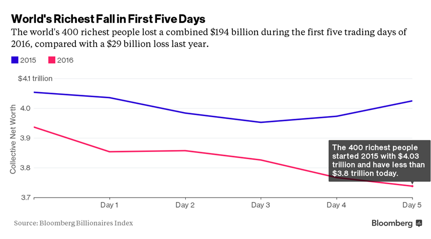 World's richest lose $194 billion in first trading week of 2016