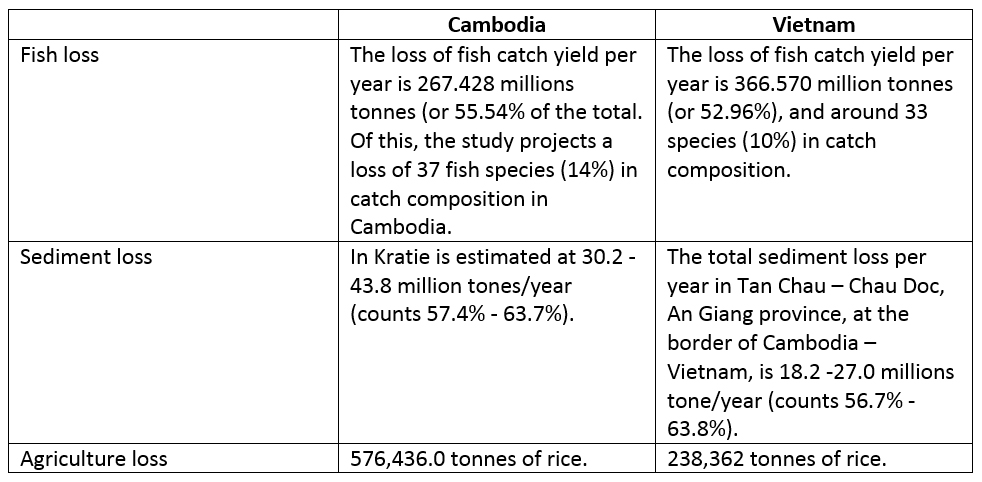 Vietnam's Mekong Delta Study misses key impacts from upstream dams