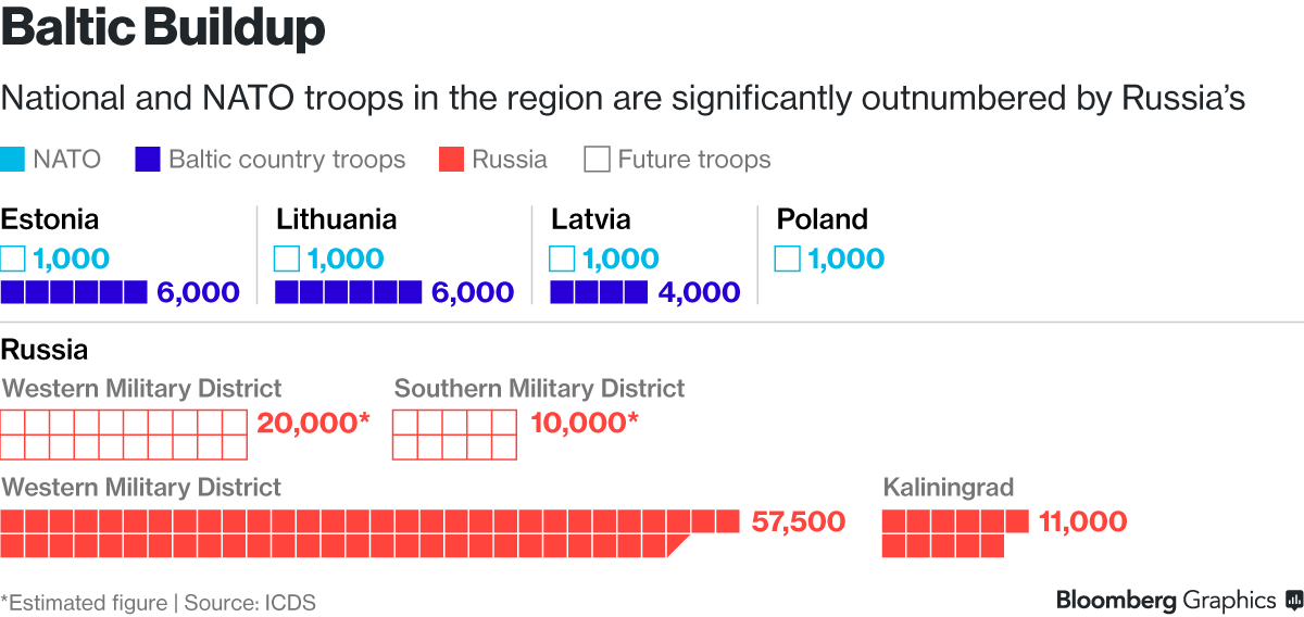 Baltics to Black Sea: NATO unity may be tested by next challenge