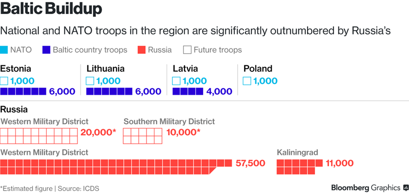 Baltics to black sea nato unity may be tested by next challenge bafl further south romania and the us are now looking to shift attention to beefing up defenses in the black sea region saturdays communique upgraded the publicscrutiny Choice Image