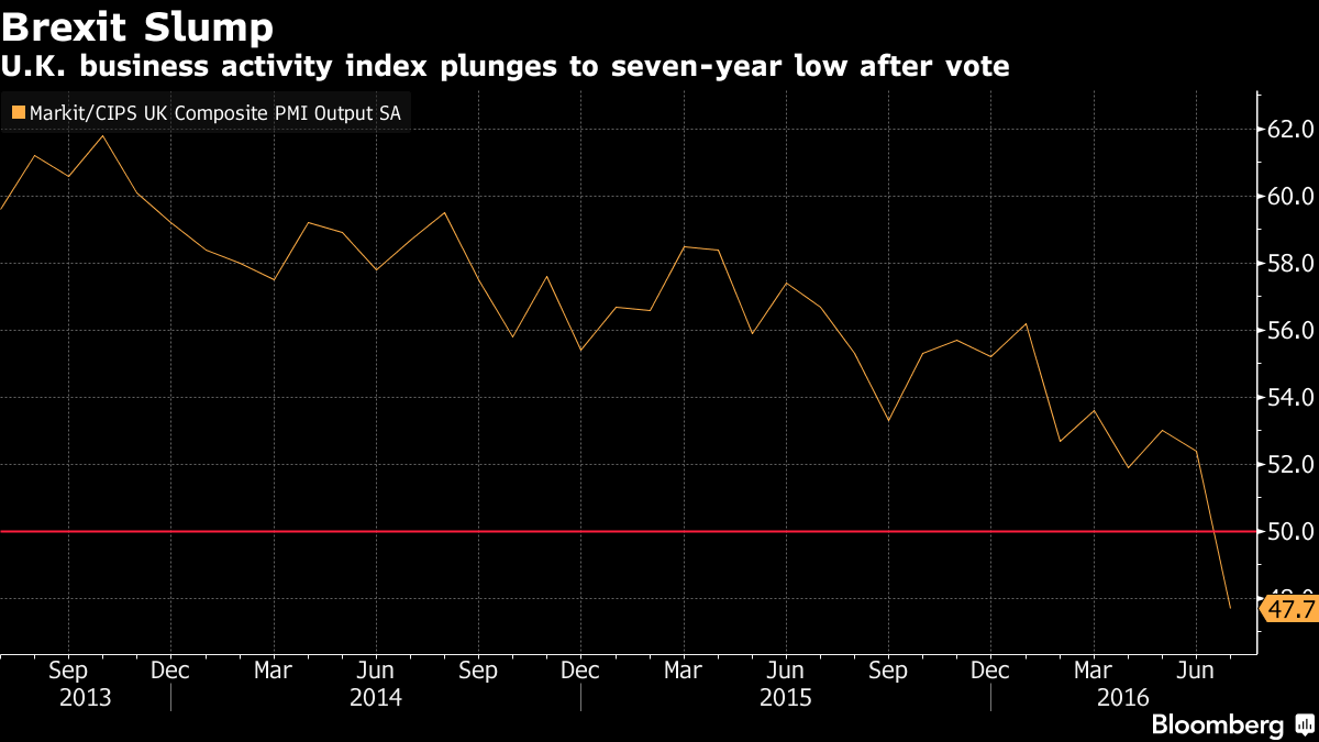 Brexit wreaks havoc on U.K. economy as recession risk increases