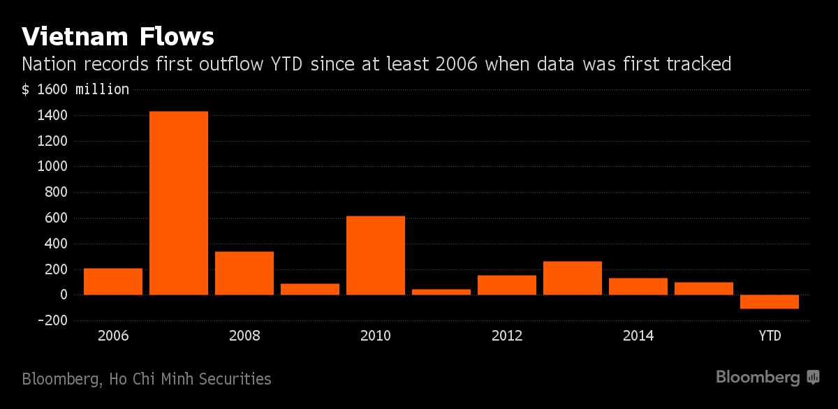 Foreign investors turn sellers in Vietnam after 10-year spree Business