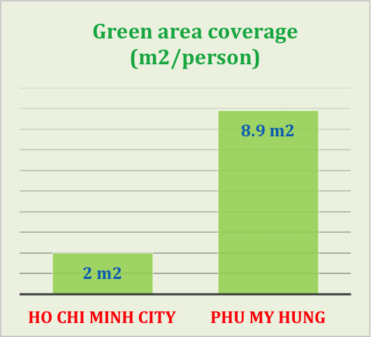 Supply of green living houses is rare in Ho Chi Minh City